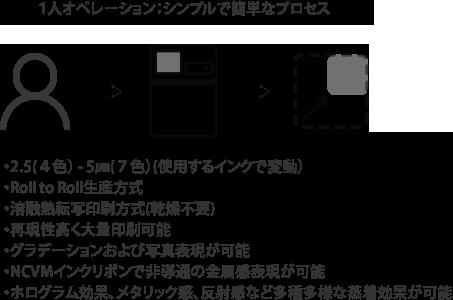 1人オペレーションシンプルで簡単なプロセス ・2.5(4色)-5μm(7色)(使用するインクで変動) ・Roll to Roll精査イン方式 ・溶融熱転写印刷方式(乾燥不要) ・再現性高く大量印刷可能 ・グラデーションおよび写真表現が可能 ・NCVMインクリボンで非導通の金属管表現が可能 ・ホログラム効果、メタリック館、反射館など多種多様な蒸着効果が可能