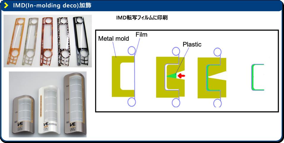 IMD(In-molding deco)加飾 - IMD転写フィルムに印刷